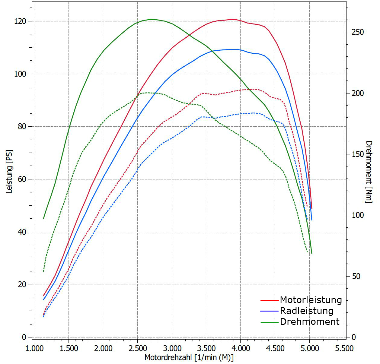 Leistungsmessung vor und nach Softwareupdate 1,6TDI